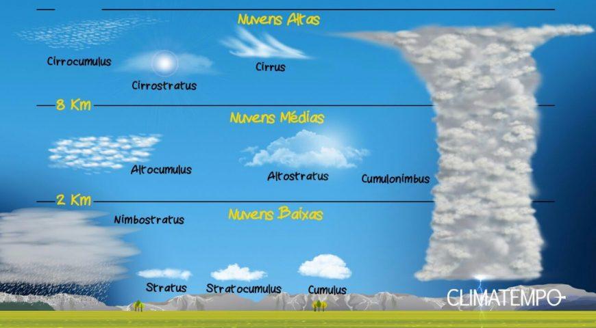 Nuvens – Olhar para o céu